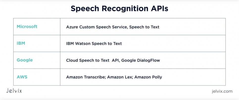 APIs for speech recognition