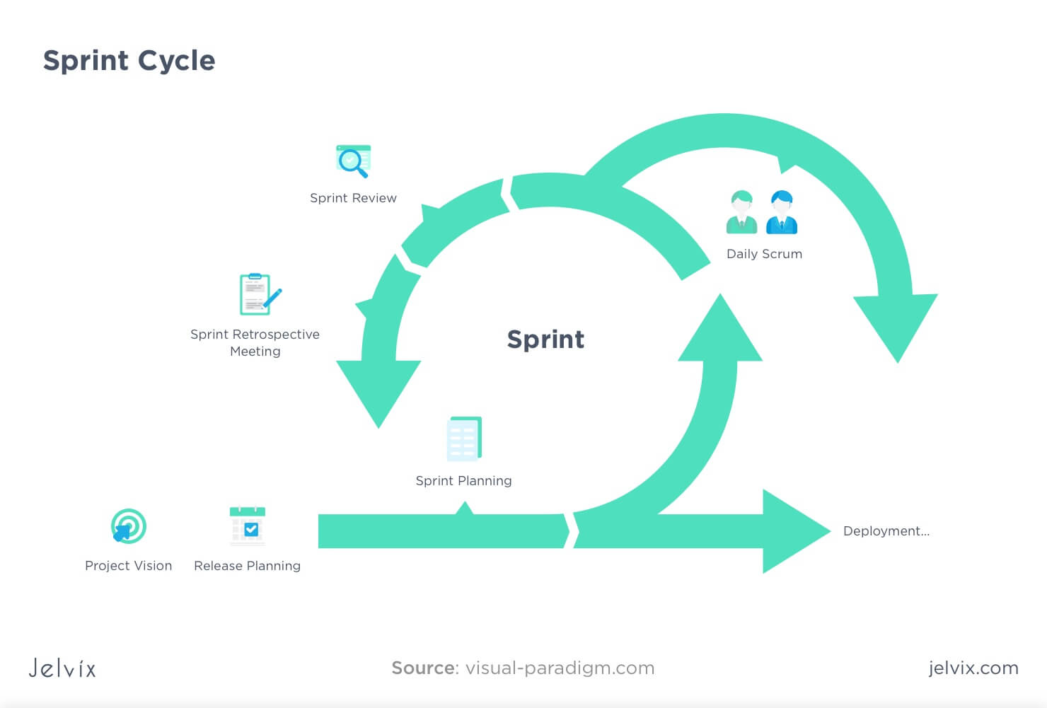 XP and Scrum sprints