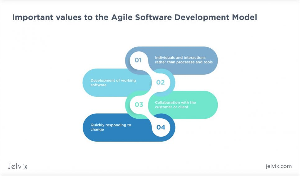 Agile model values