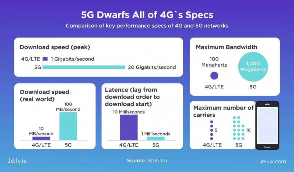 5g and 4g specs