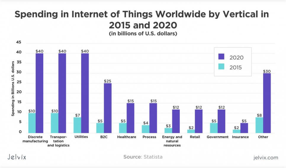spendings of IoT 2015-2020