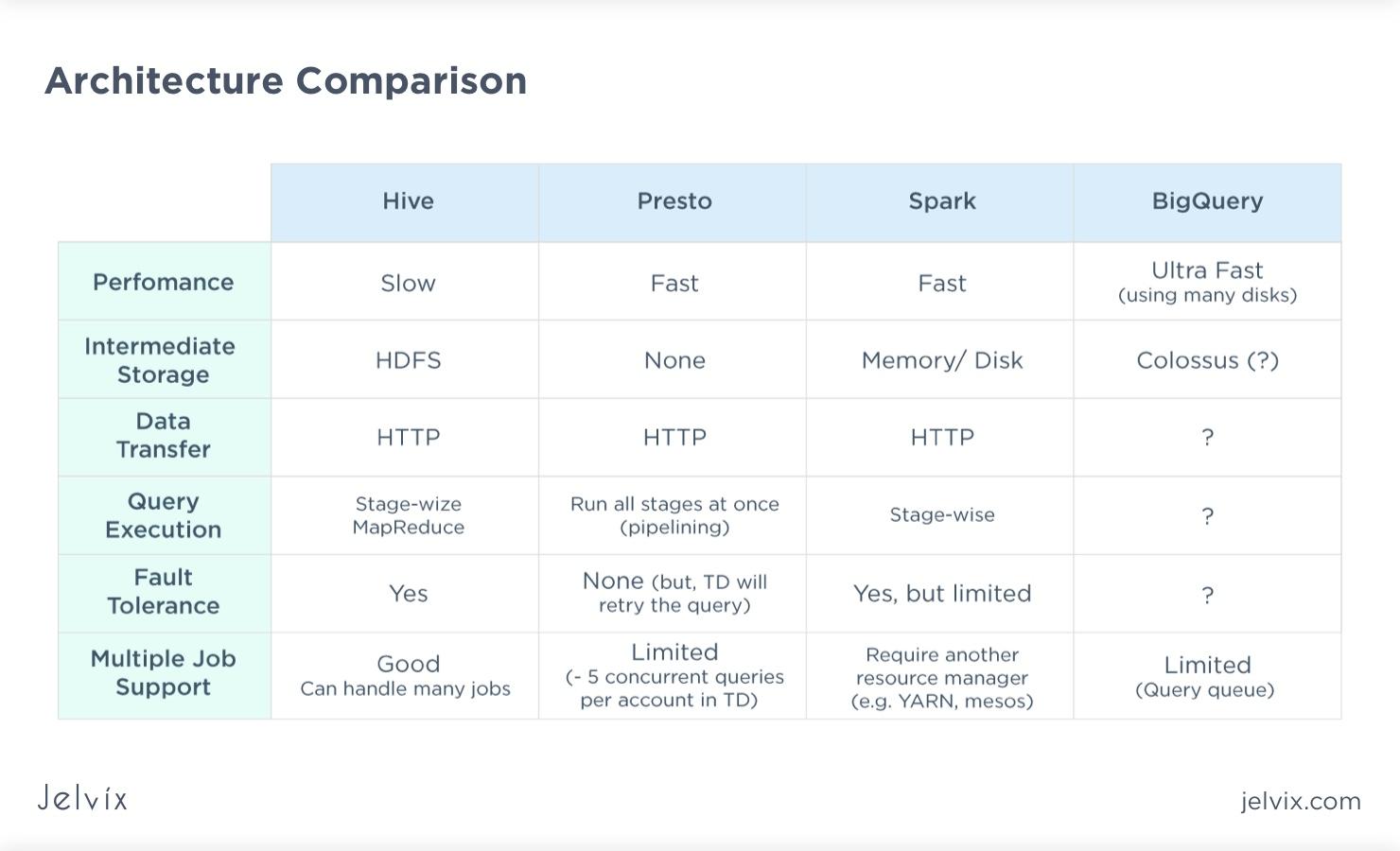 big data frameworks architecture comparison