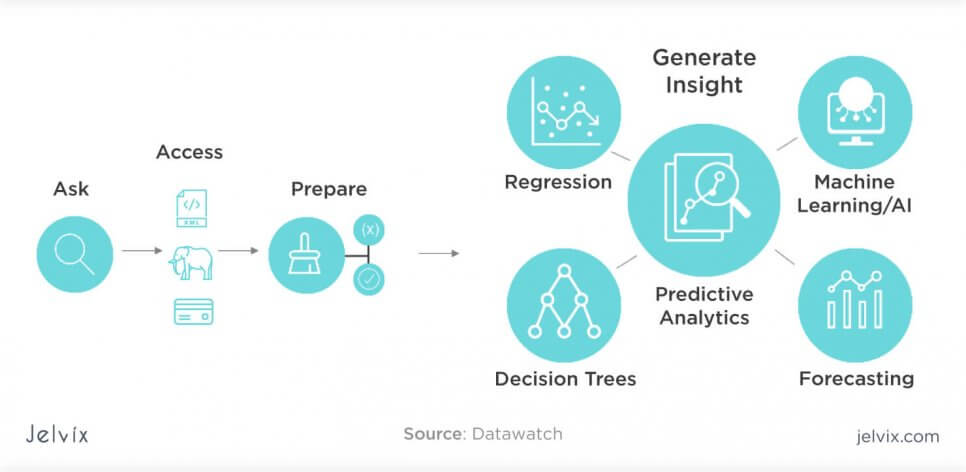 predictive analytics trend