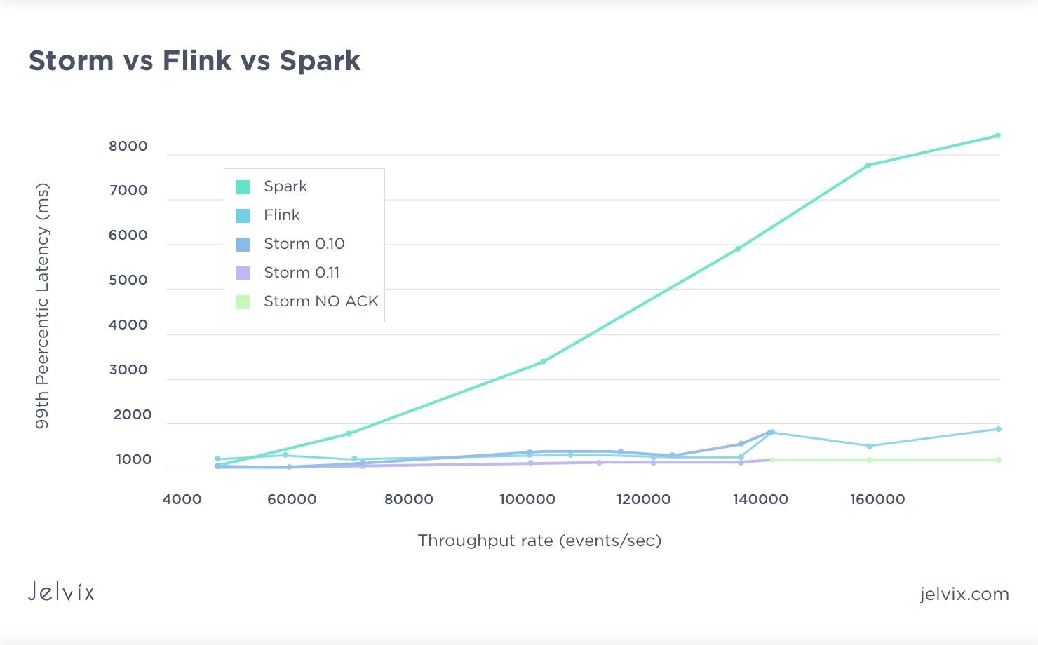storm vs flink vs spark infographics