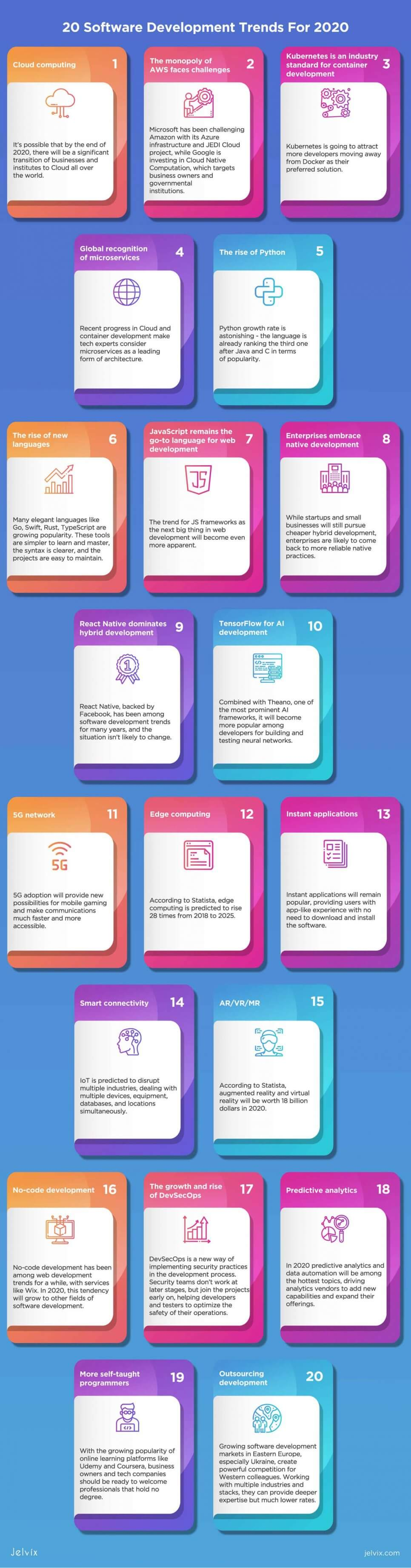 software trends 2020 infographic