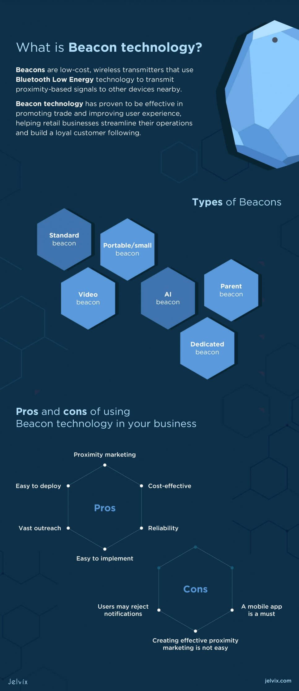 What is Beacon technology