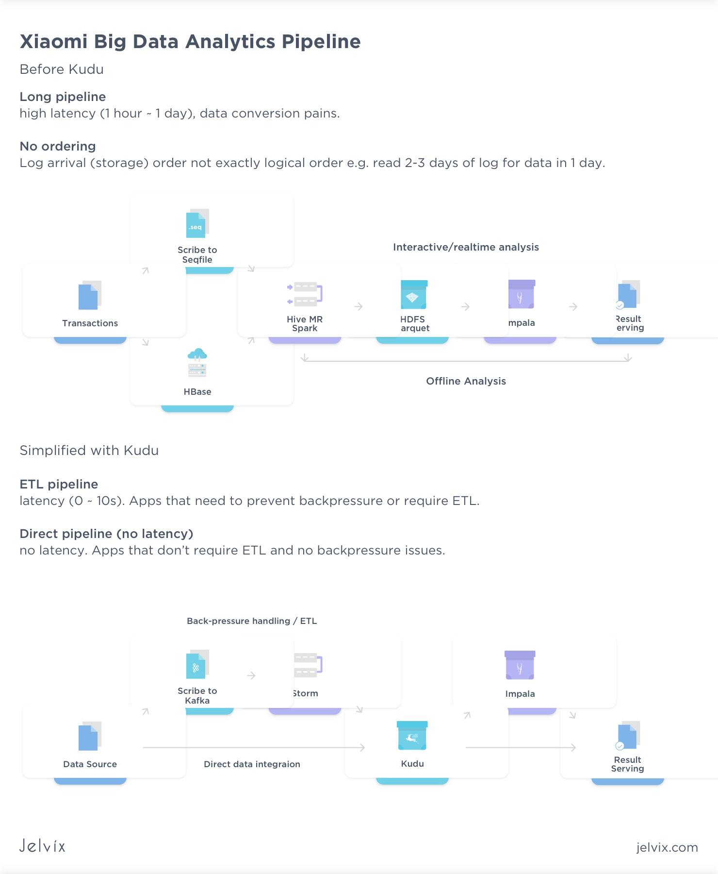 Xiaomi Big Data analytics pipeline