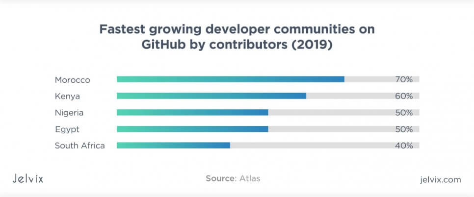 African community oh Github