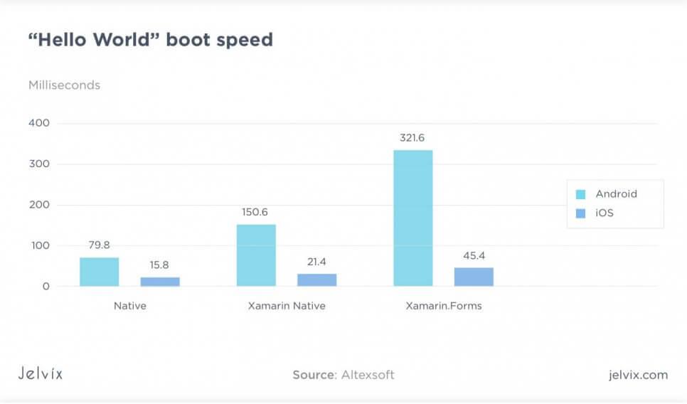 hello world boot speed