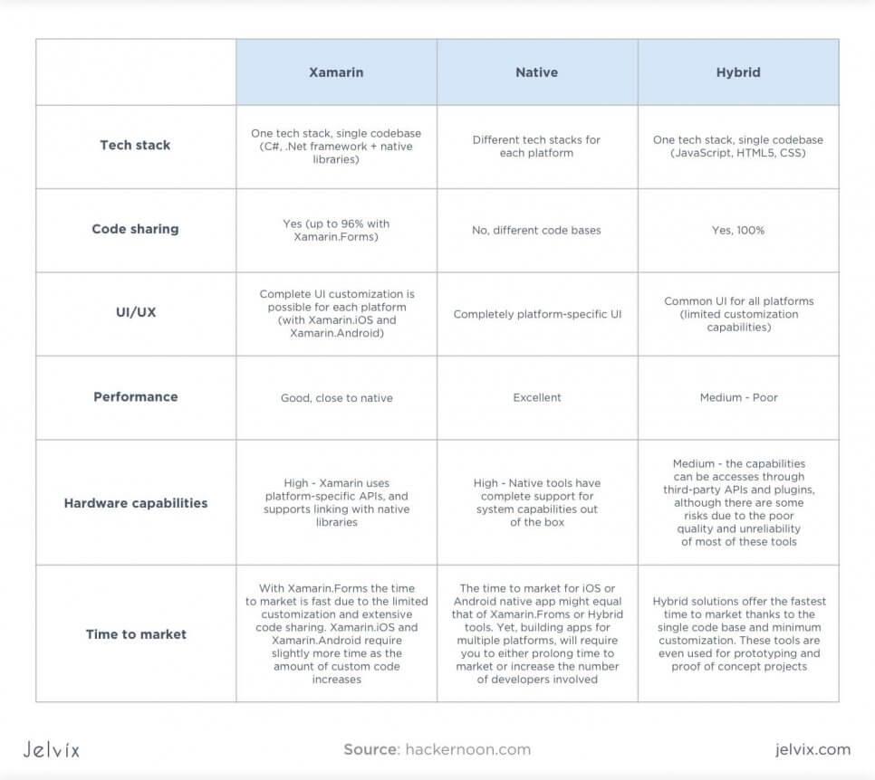 Xamarin vs native vs hybrid comparison table