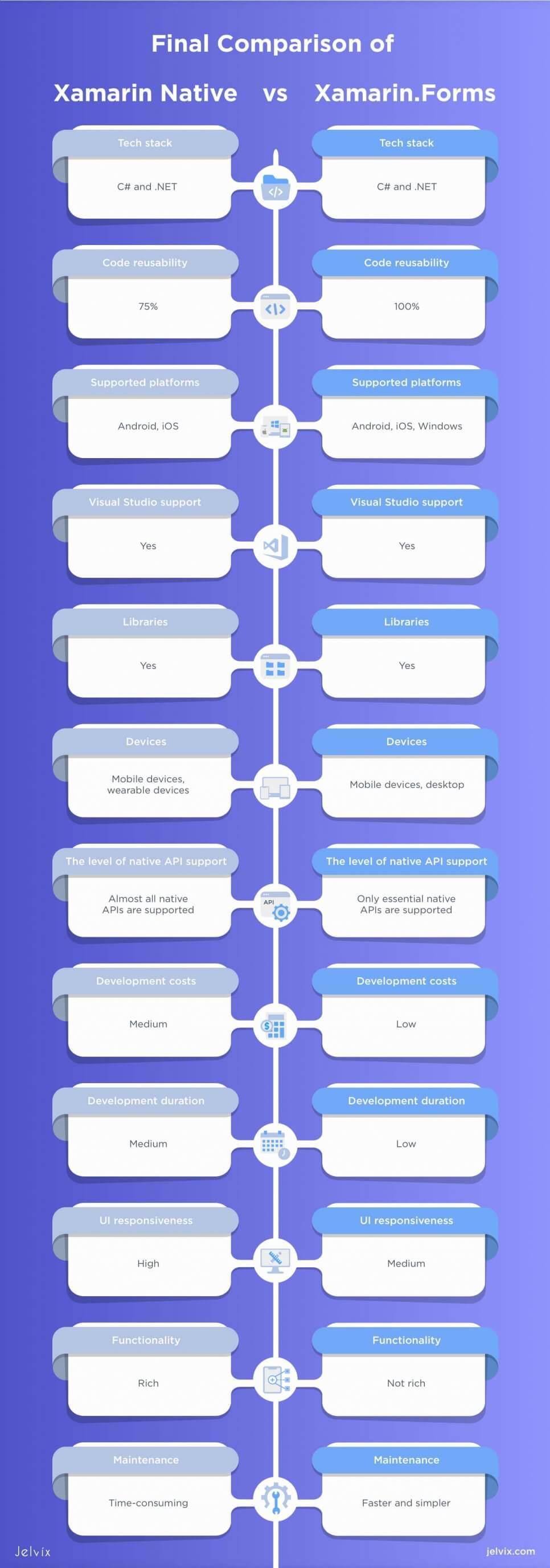 Xamarin vs Xamarin.Forms infographic