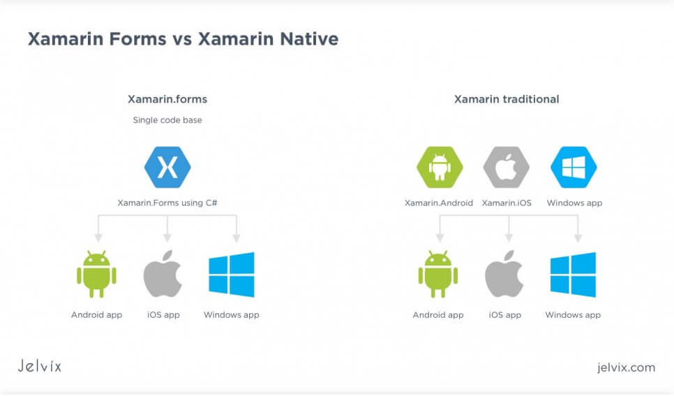 xamarin.forms vs traditional