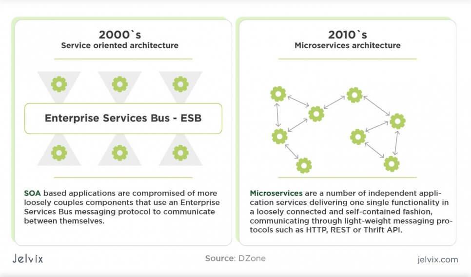 SOA vs microservices