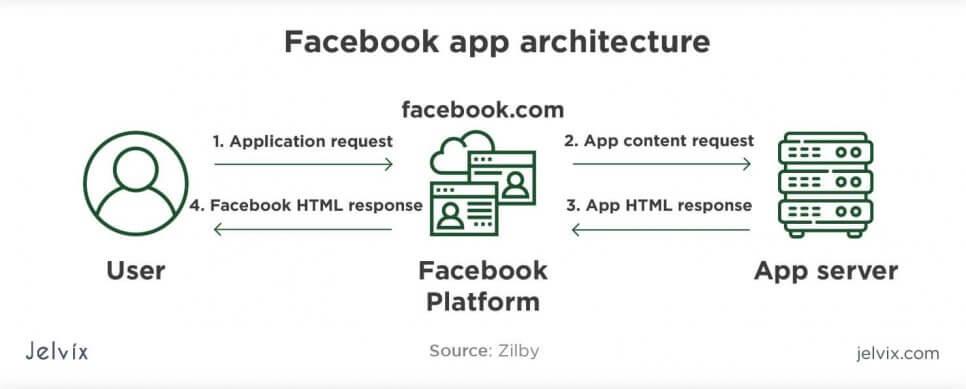 FB architecture