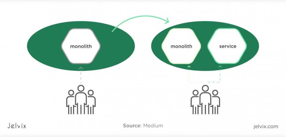 monolith principles