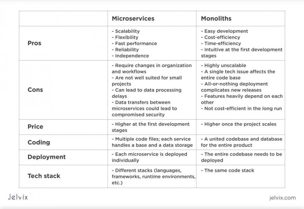 comparison of monolith vs microservices
