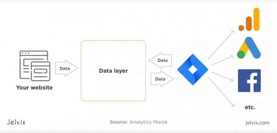 monolith data layer