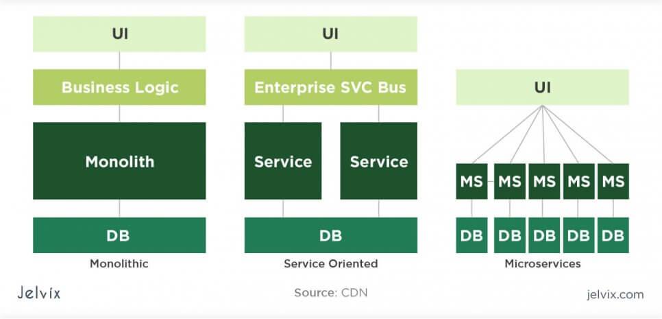 service oriented vs monolith vs microservices UI