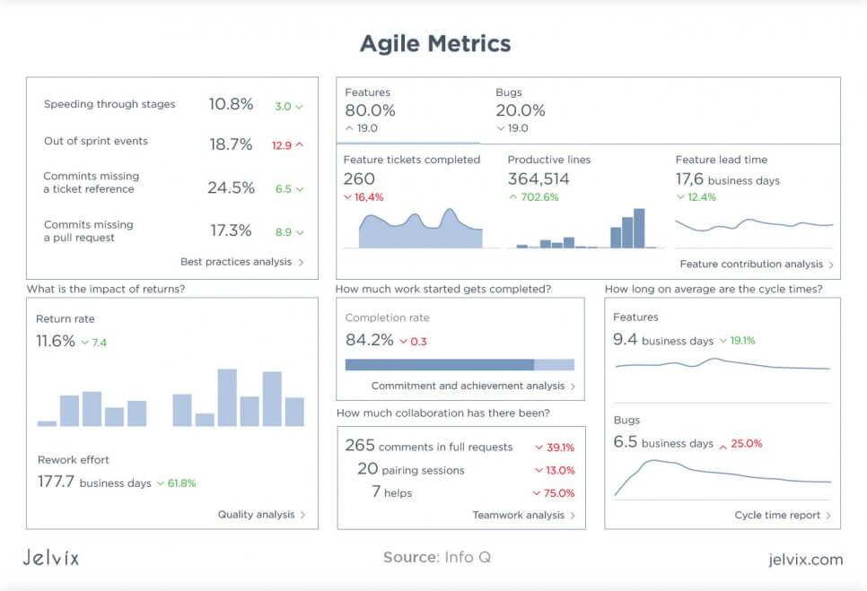 Agile metrics examples