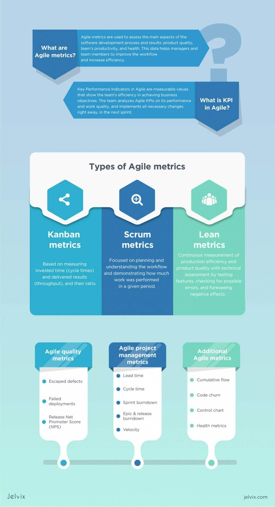 infographic-agile-metrics