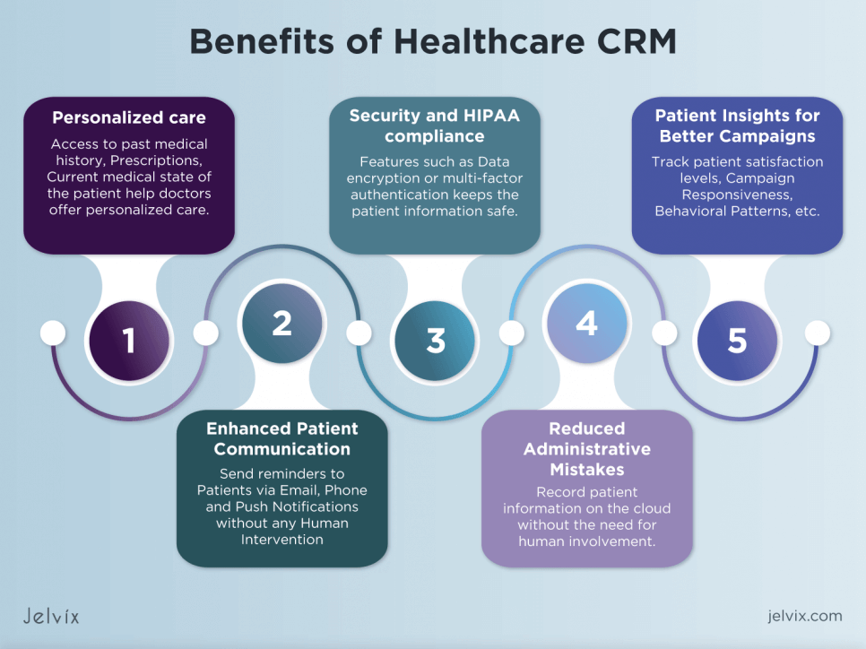 CRM for the medical centers