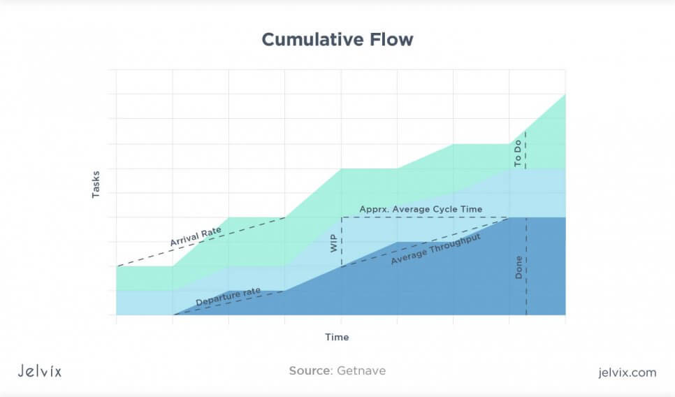 cumulative flow metrics