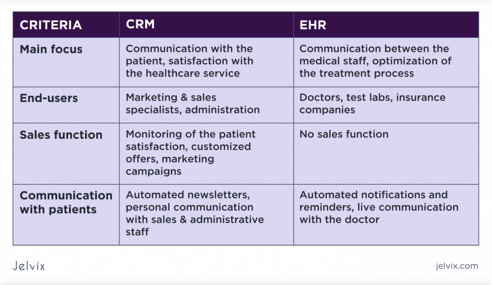 EHR and CRM