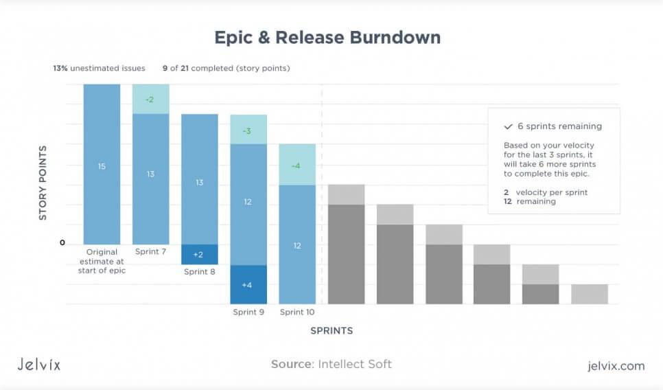 Epic&Release burndown