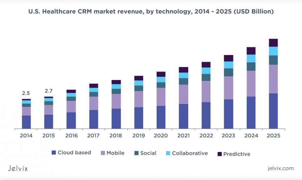 healthcare CRM market size