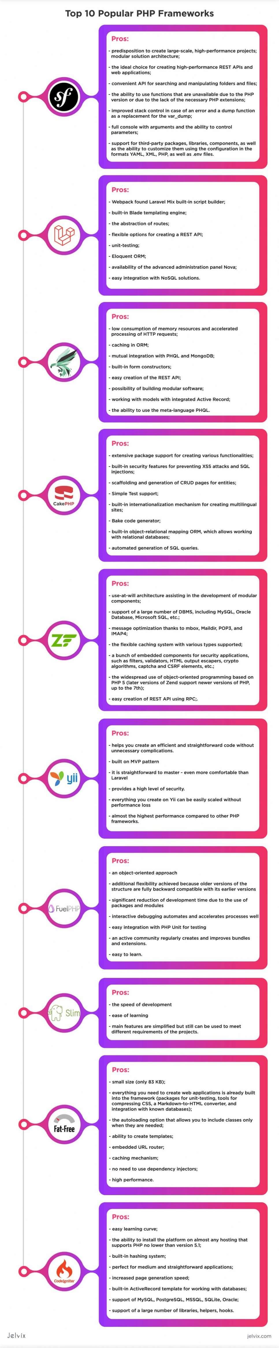 php framework infographic