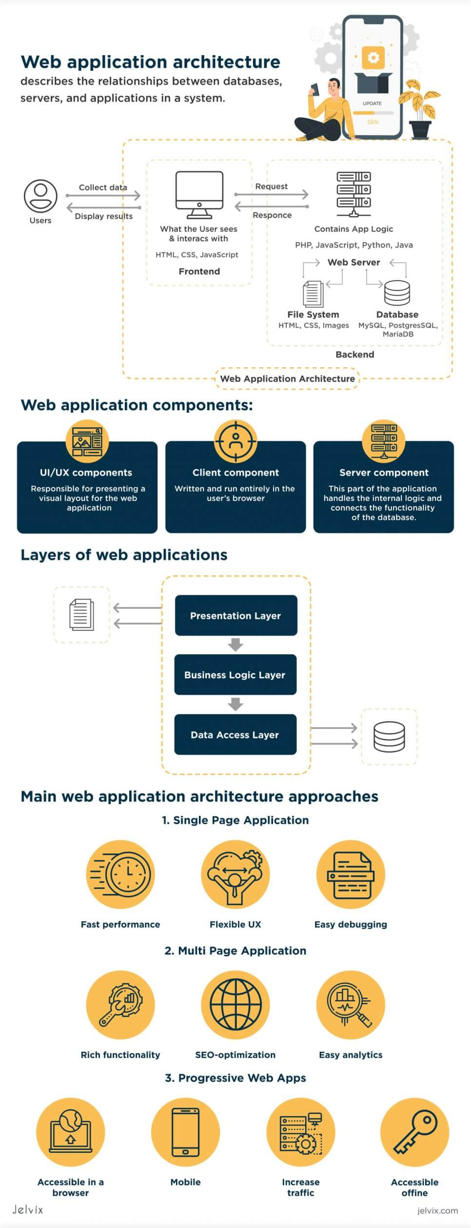 web app architecture infographic