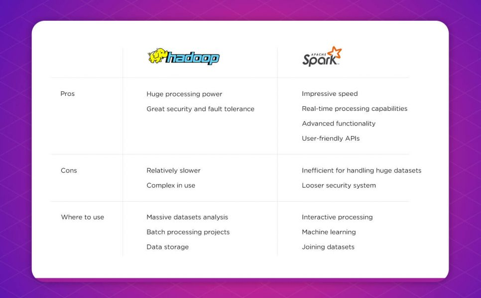 hadoop vs spark comparison chart