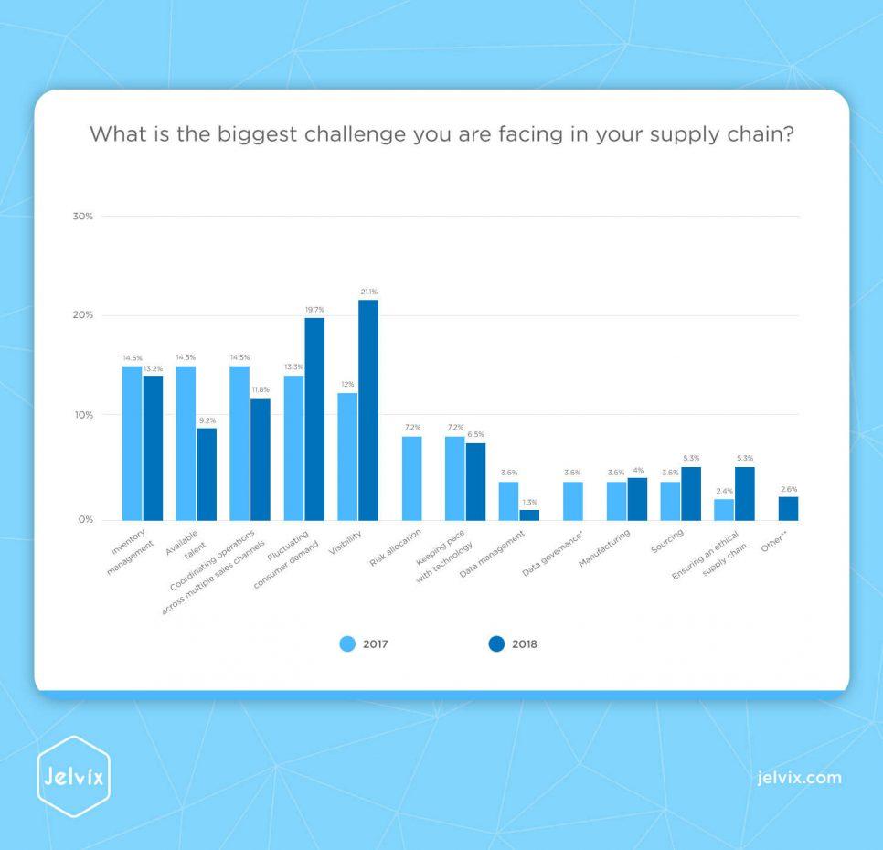 supply chain statistics