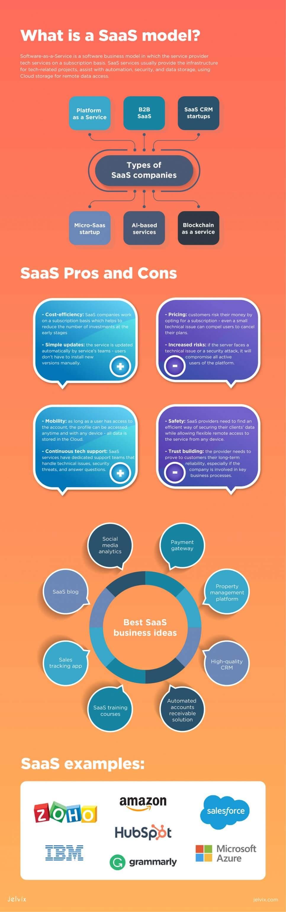 infographic saas ideas
