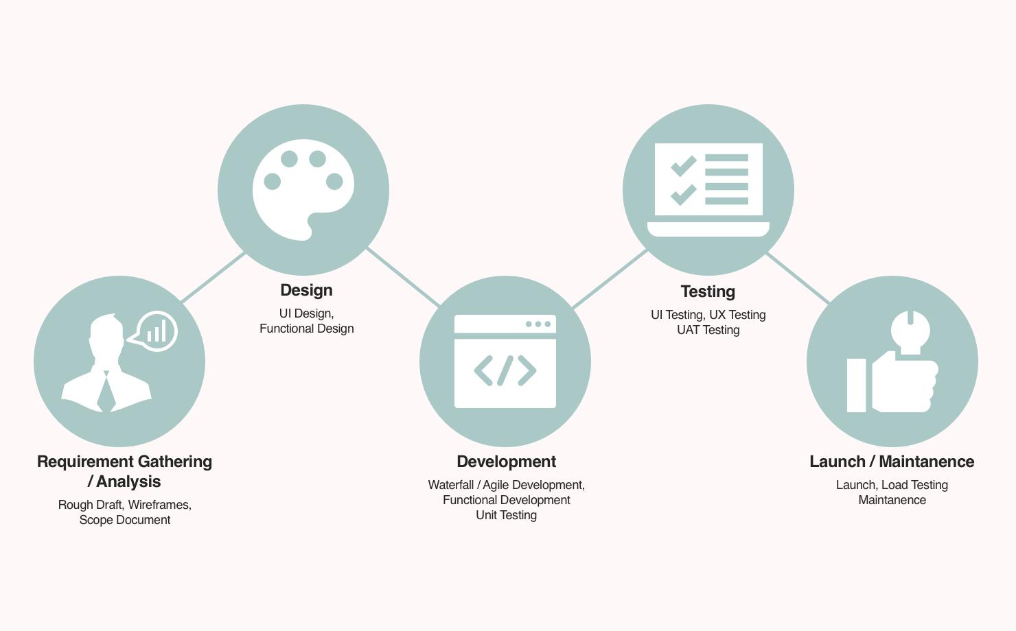 App development lifecycle