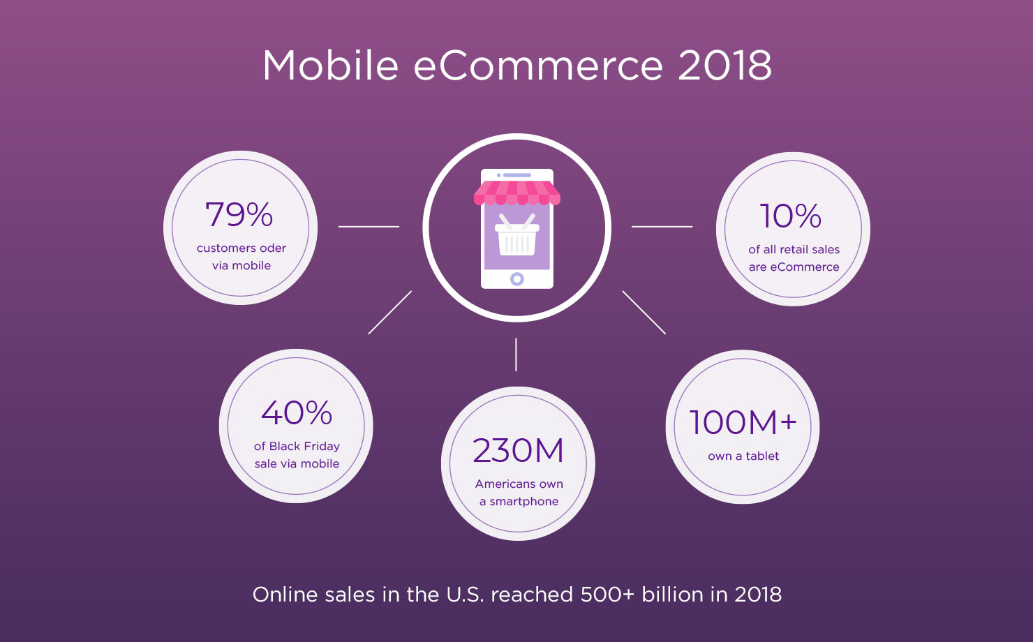 Mobile E-commerce 2018