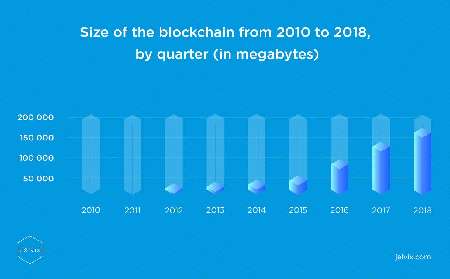 Size of the blockchain