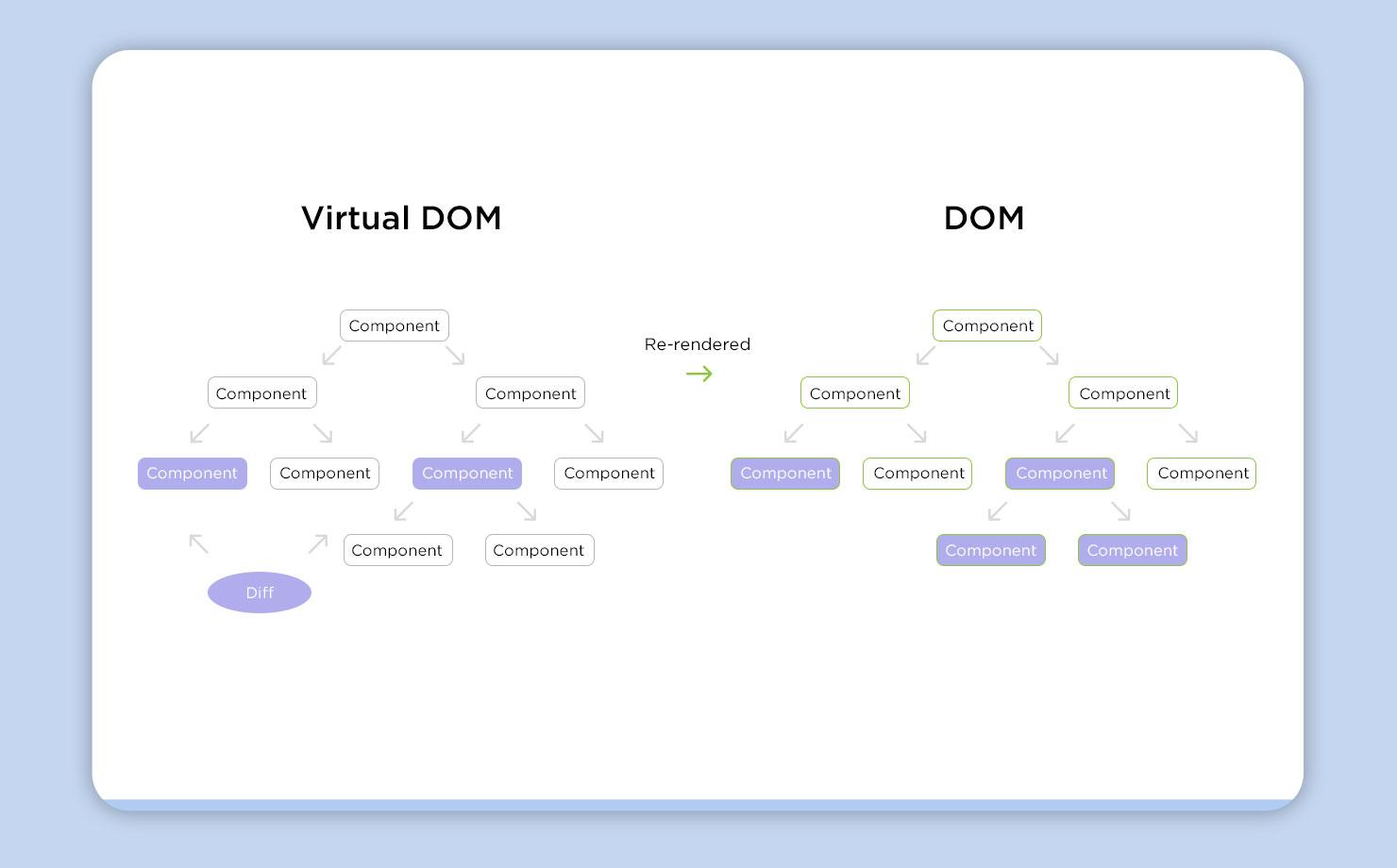 Virtual DOM vs DOM
