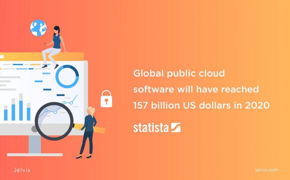 cloud software statistics