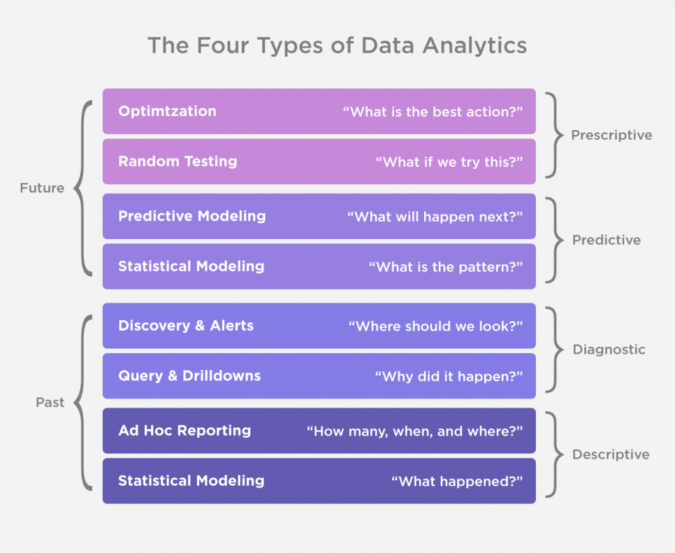 four types of data analytics
