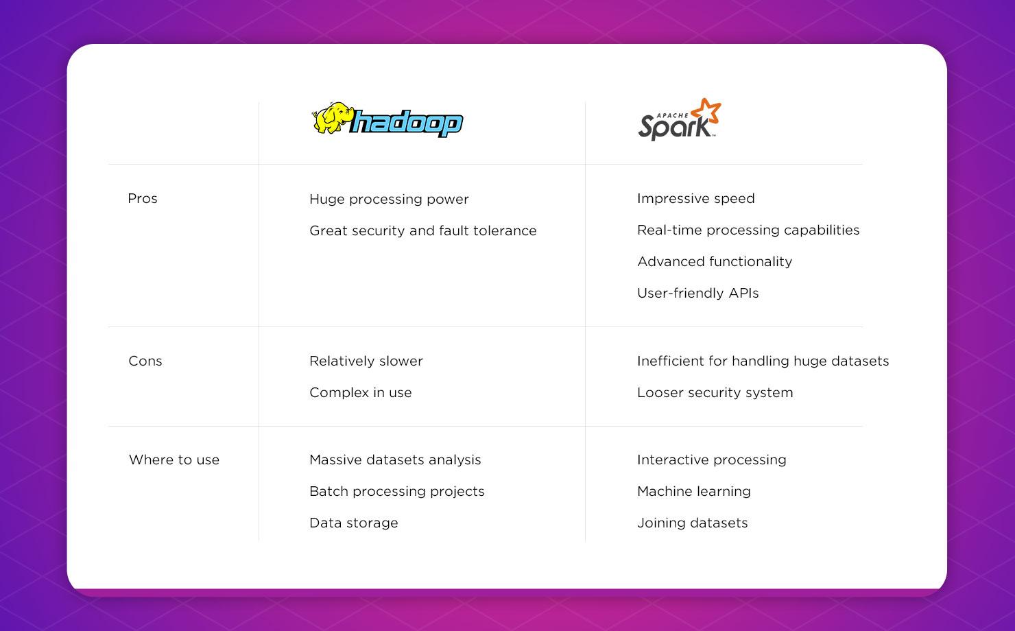 hadoop vs spark comparison chart