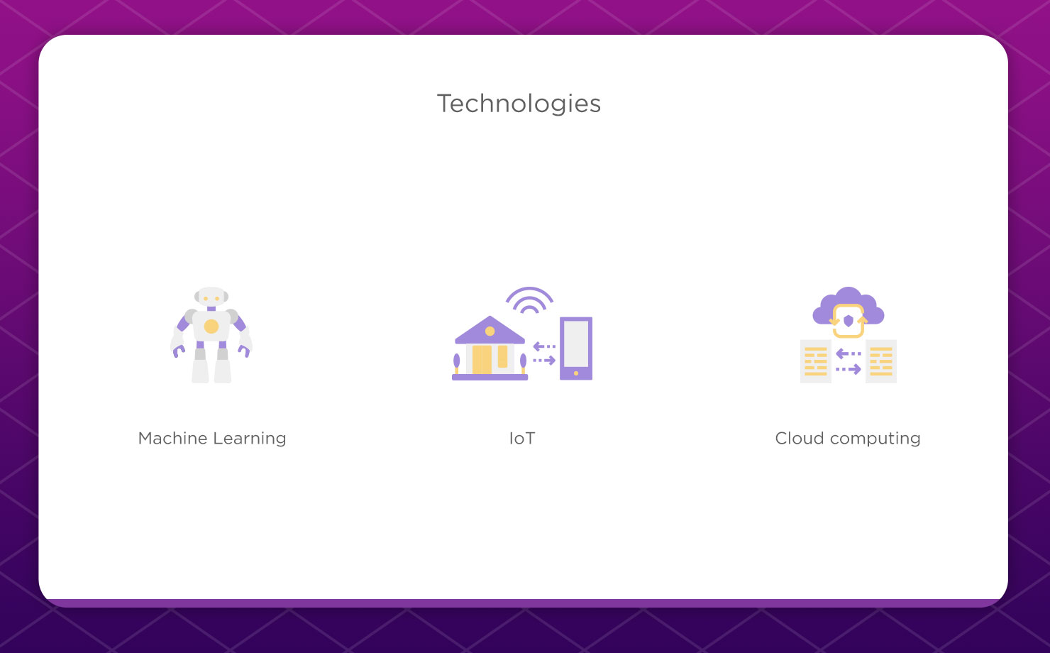 technologies used in insurance
