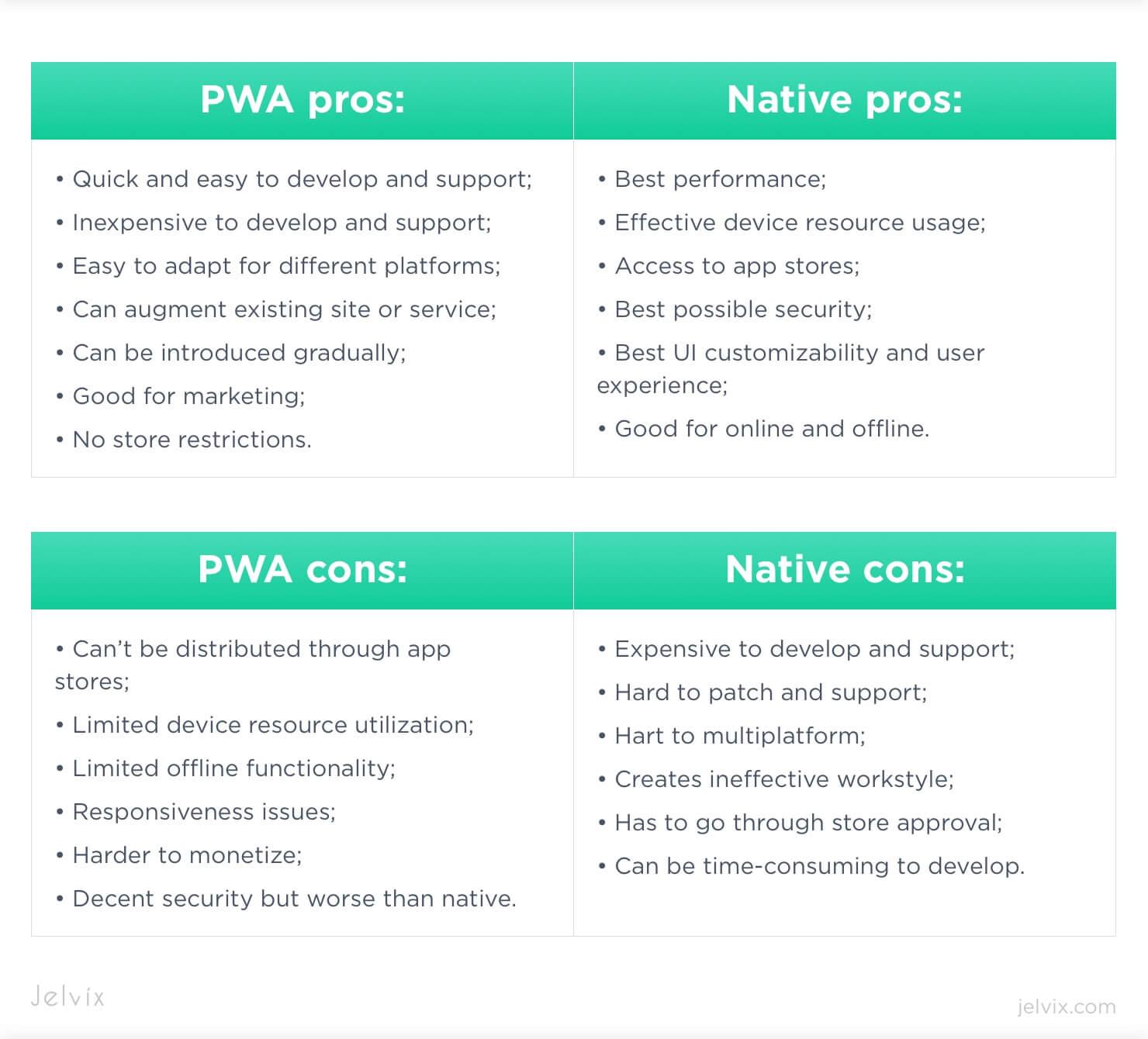 pwa vs native pros and cons