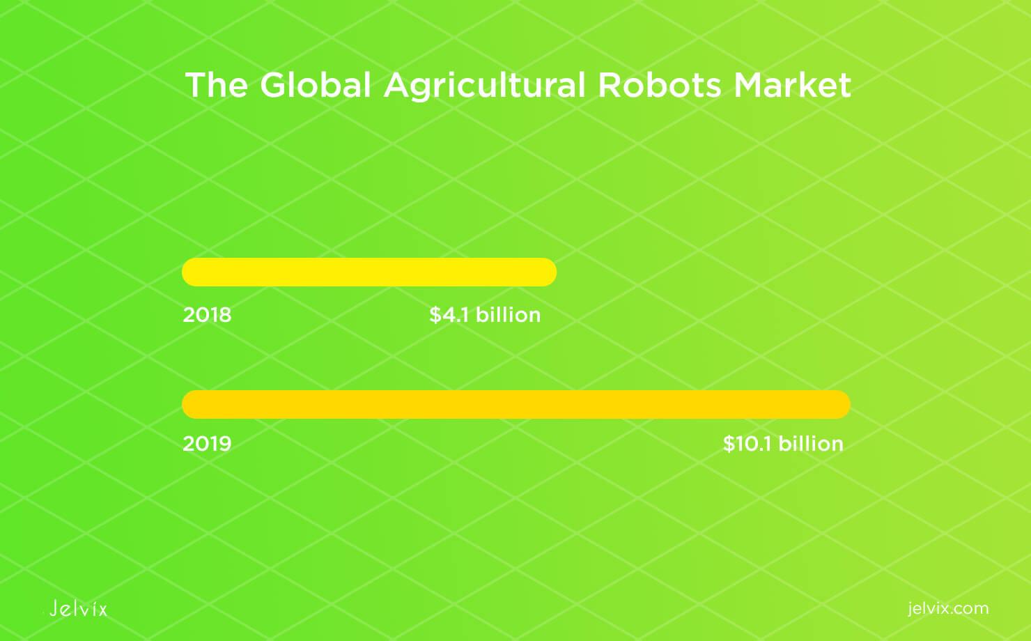 agriculture robots statistics