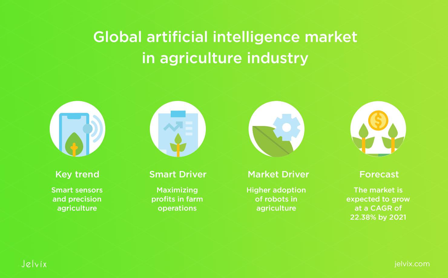 AI agriculture market