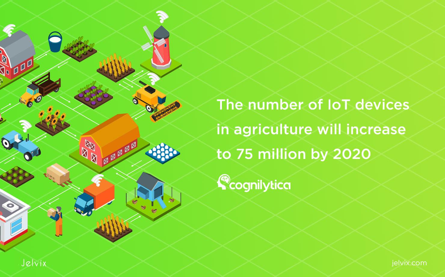 iot agriculture statistics