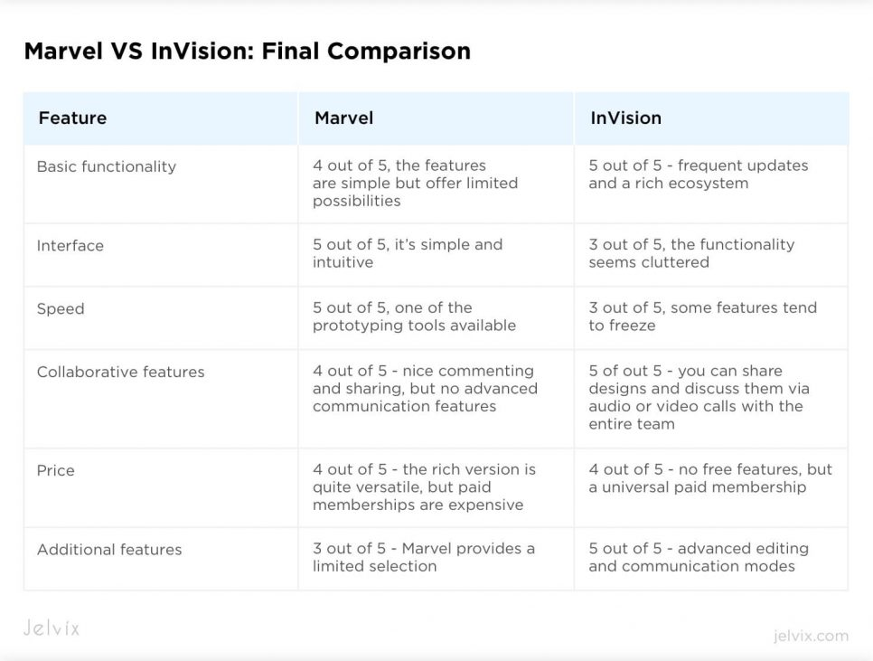 marvel vs invision comparison