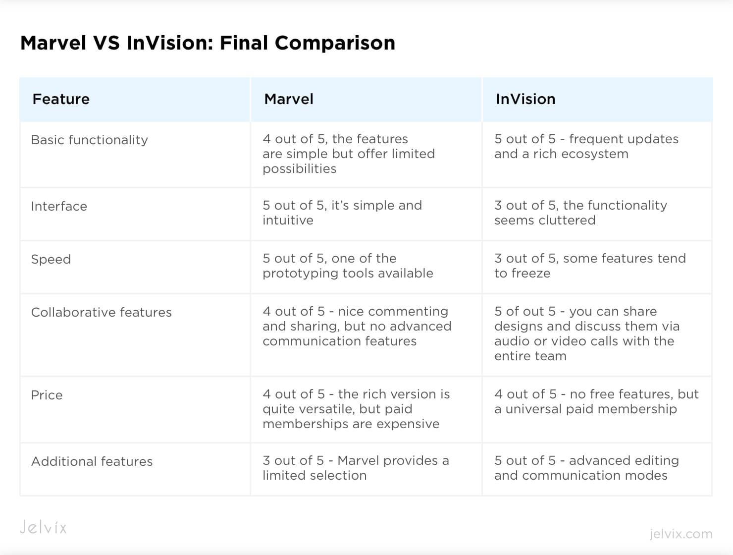 marvel vs invision comparison