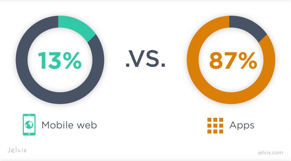 time spent on mobile web vs mobile apps
