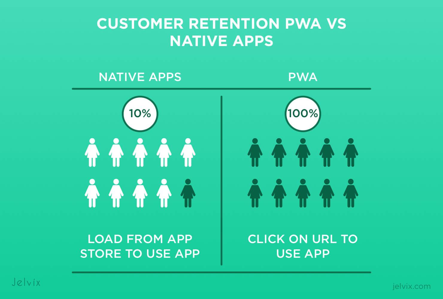 PWA vs native app retention rate